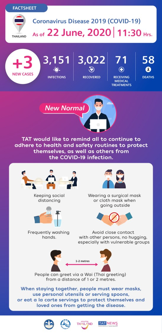 Coronavirus Disease 2019 (COVID-19) situation in Thailand as of 22 June 2020, 11.30 Hrs.