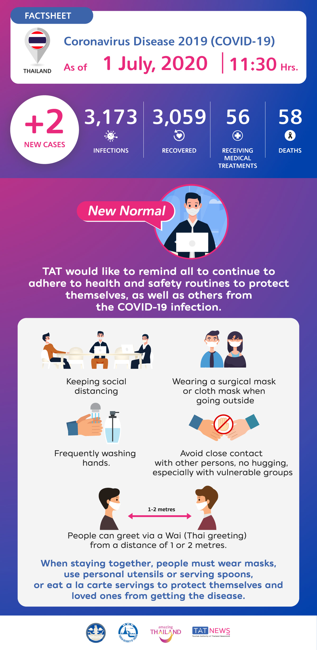 Coronavirus Disease 2019 (COVID-19) situation in Thailand as of 1 July 2020, 11.30 Hrs.